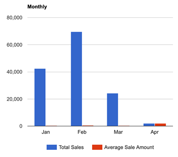 Sales Report with Graphs - bar chart